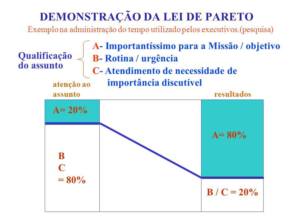 DEMONSTRAÇÃO DA LEI DE PARETO Exemplo na administração do tempo utilizado pelos executivos.(pesquisa) A- Importantíssimo para a Missão / objetivo B- R