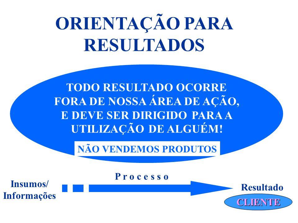 ORIENTAÇÃO PARA RESULTADOS TODO RESULTADO OCORRE FORA DE NOSSA ÁREA DE AÇÃO, E DEVE SER DIRIGIDO PARA A UTILIZAÇÃO DE ALGUÉM! Insumos/ Informações Res