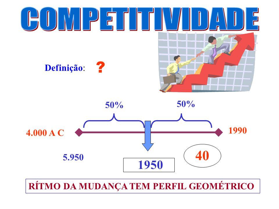 Definição: ? 4.000 A C 1990 50% 1950 5.950 40 RÍTMO DA MUDANÇA TEM PERFIL GEOMÉTRICO