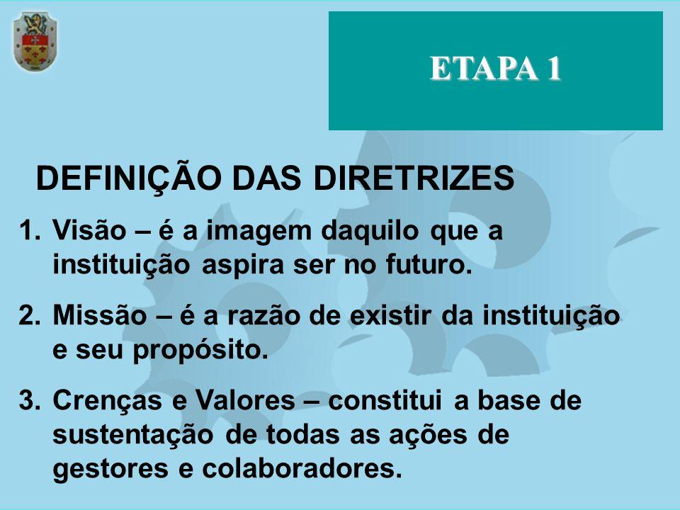 Trazer resultado para os Investidores MAPA ESTRATÉGICO 5 Fortalecer competências em T.I.