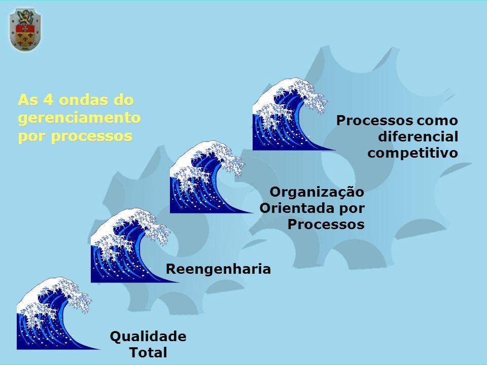 Processos como diferencial competitivo Qualidade Total Reengenharia Organização Orientada por Processos As 4 ondas do gerenciamento por processos