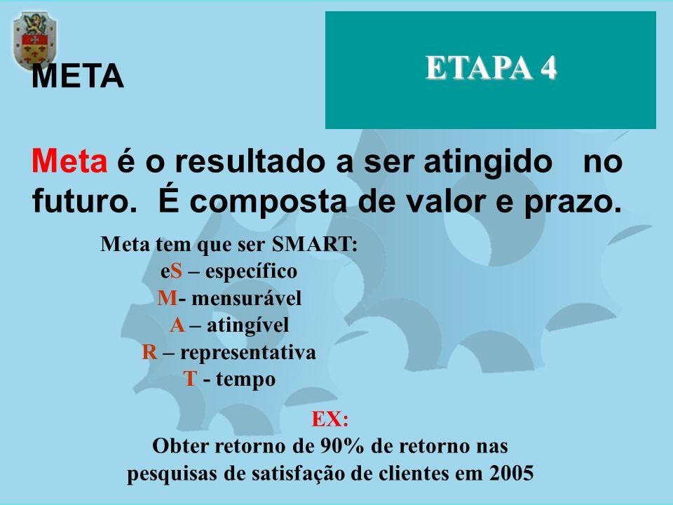 ETAPA 4 META Meta é o resultado a ser atingido no futuro. É composta de valor e prazo. EX: Obter retorno de 90% de retorno nas pesquisas de satisfação