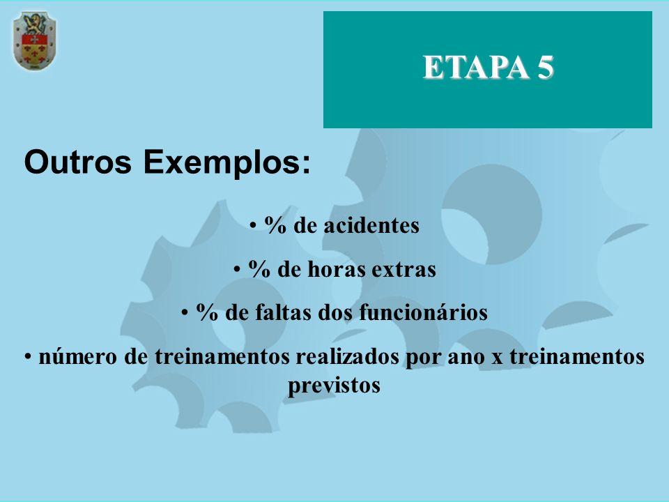 ETAPA 5 Outros Exemplos: % de acidentes % de horas extras % de faltas dos funcionários número de treinamentos realizados por ano x treinamentos previs