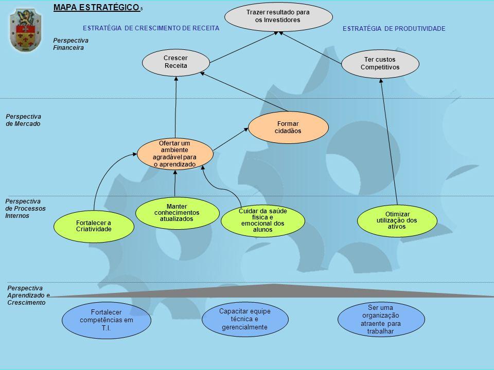 Trazer resultado para os Investidores MAPA ESTRATÉGICO 5 Fortalecer competências em T.I. Ofertar um ambiente agradável para o aprendizado Otimizar uti