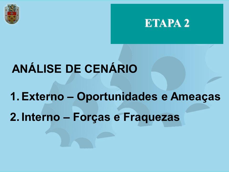 ETAPA 2 ANÁLISE DE CENÁRIO 1.Externo – Oportunidades e Ameaças 2.Interno – Forças e Fraquezas