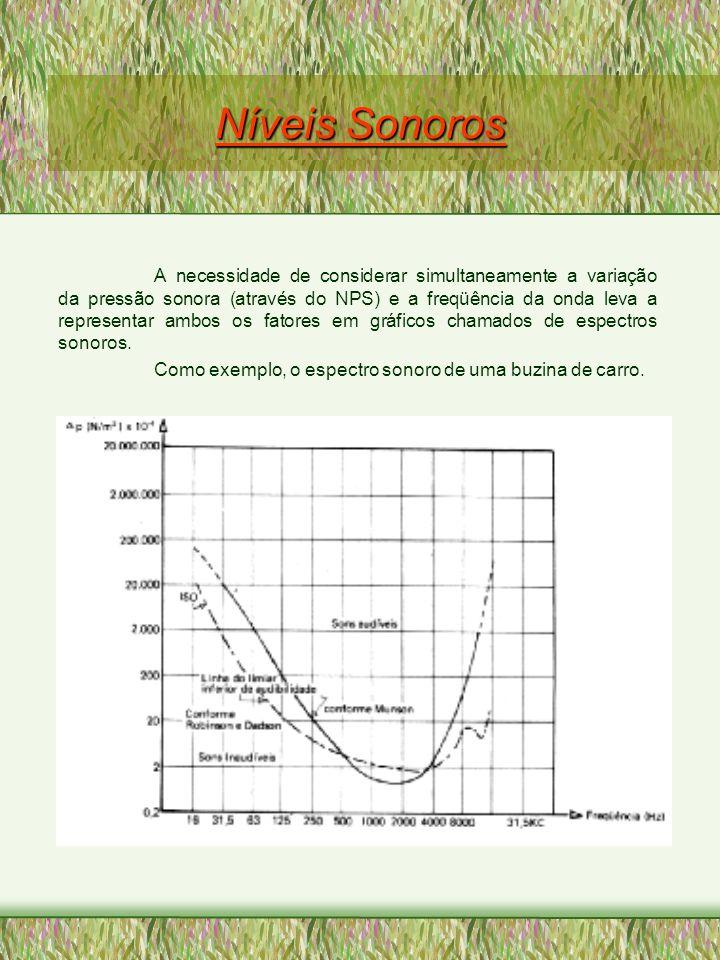 Níveis Sonoros A necessidade de considerar simultaneamente a variação da pressão sonora (através do NPS) e a freqüência da onda leva a representar amb