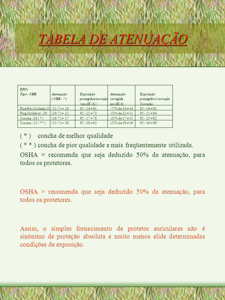 TABELA DE ATENUAÇÃO EPI's Tipo - NRR AtenuaçãoExposição AtenuaçãoExposição ( NRR - 7 )protegidos/correção corrigidaprotegido c/ correção (em dB (A) )e