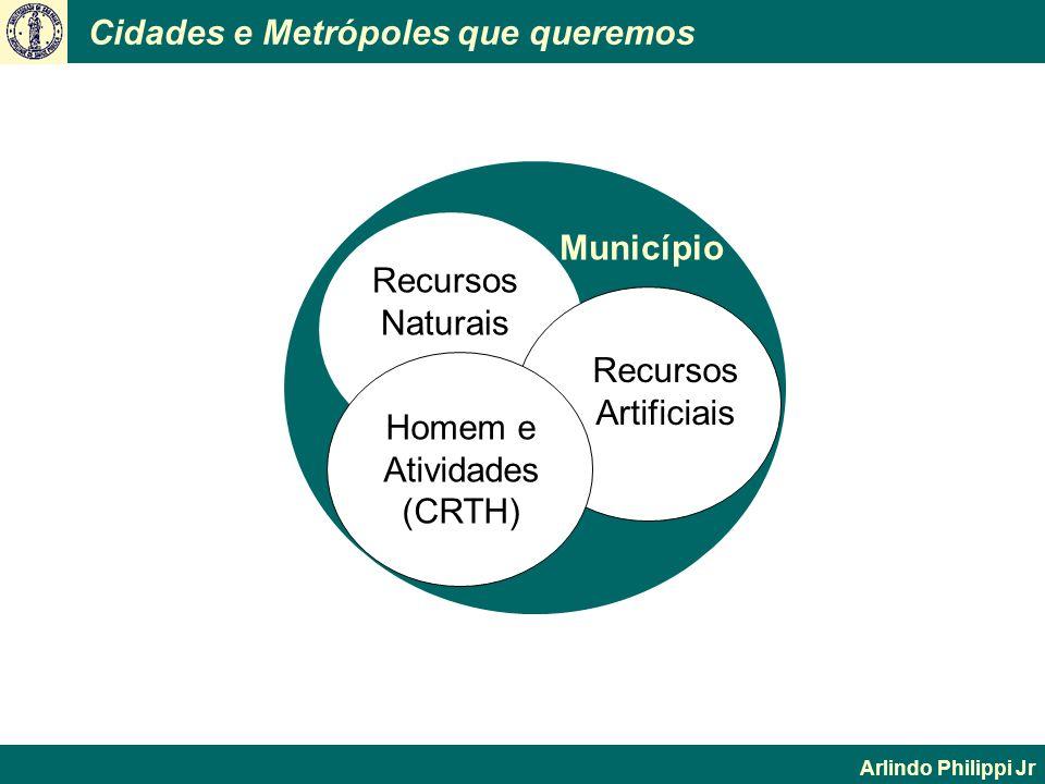 Cidades e Metrópoles que queremos Arlindo Philippi Jr Todo Município Recursos Naturais Homem e Atividades (CRTH) Recursos Artificiais