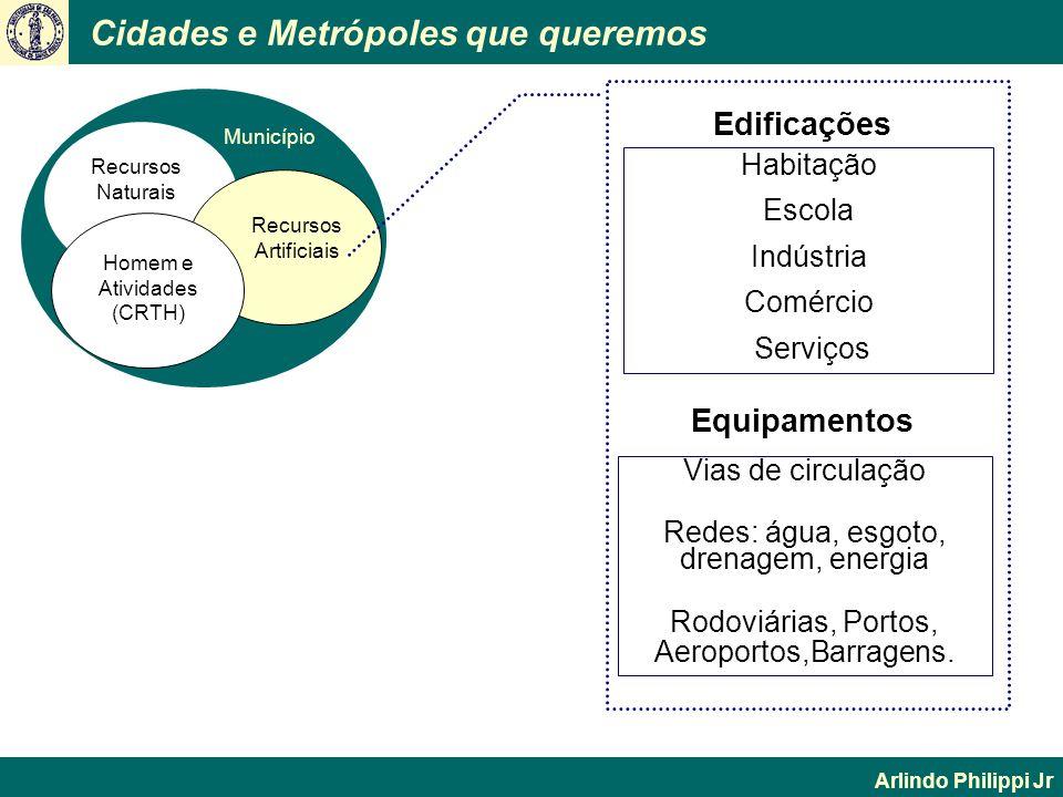 Cidades e Metrópoles que queremos Arlindo Philippi Jr Município Recursos Naturais Homem e Atividades (CRTH) Recursos Artificiais Edificações Habitação