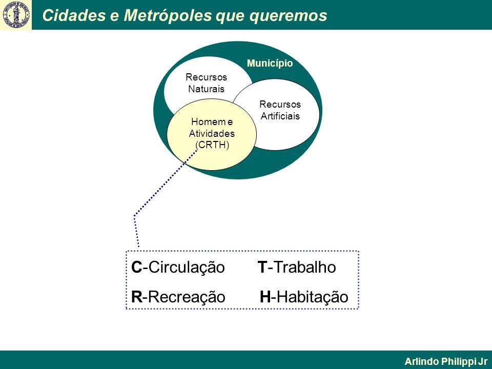 Cidades e Metrópoles que queremos Arlindo Philippi Jr C-Circulação T-Trabalho R-Recreação H-Habitação Município Recursos Naturais Homem e Atividades (