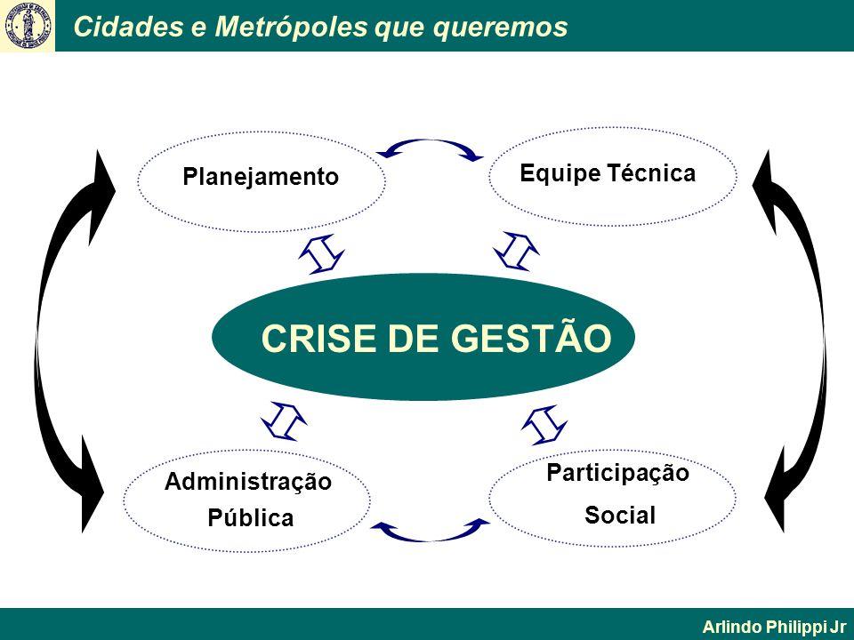 Cidades e Metrópoles que queremos Arlindo Philippi Jr CRISE DE GESTÃO Administração Pública Planejamento Equipe Técnica Participação Social