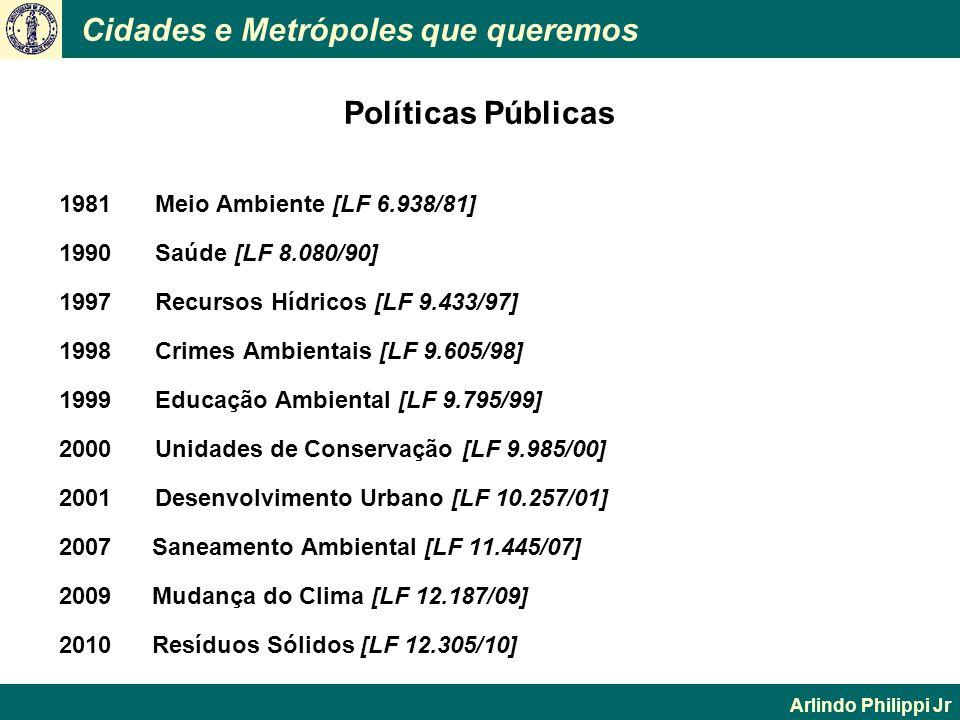 Cidades e Metrópoles que queremos Arlindo Philippi Jr 1981Meio Ambiente [LF 6.938/81] 1990Saúde [LF 8.080/90] 1997Recursos Hídricos [LF 9.433/97] 1998