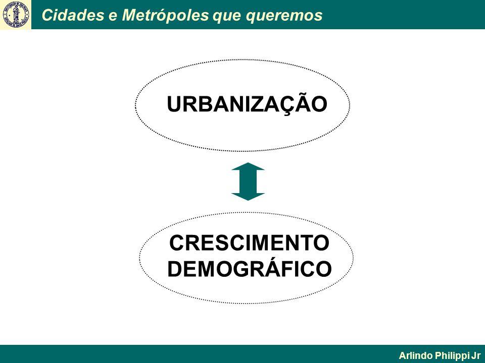Cidades e Metrópoles que queremos Arlindo Philippi Jr CRESCIMENTO DEMOGRÁFICO URBANIZAÇÃO