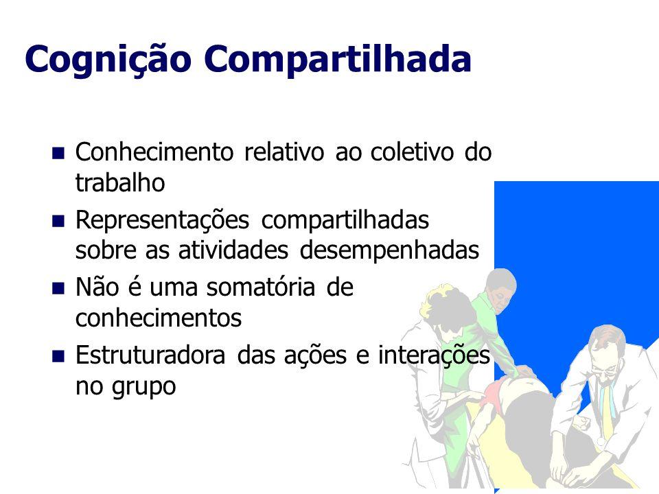Cognição Compartilhada Conhecimento relativo ao coletivo do trabalho Representações compartilhadas sobre as atividades desempenhadas Não é uma somatór