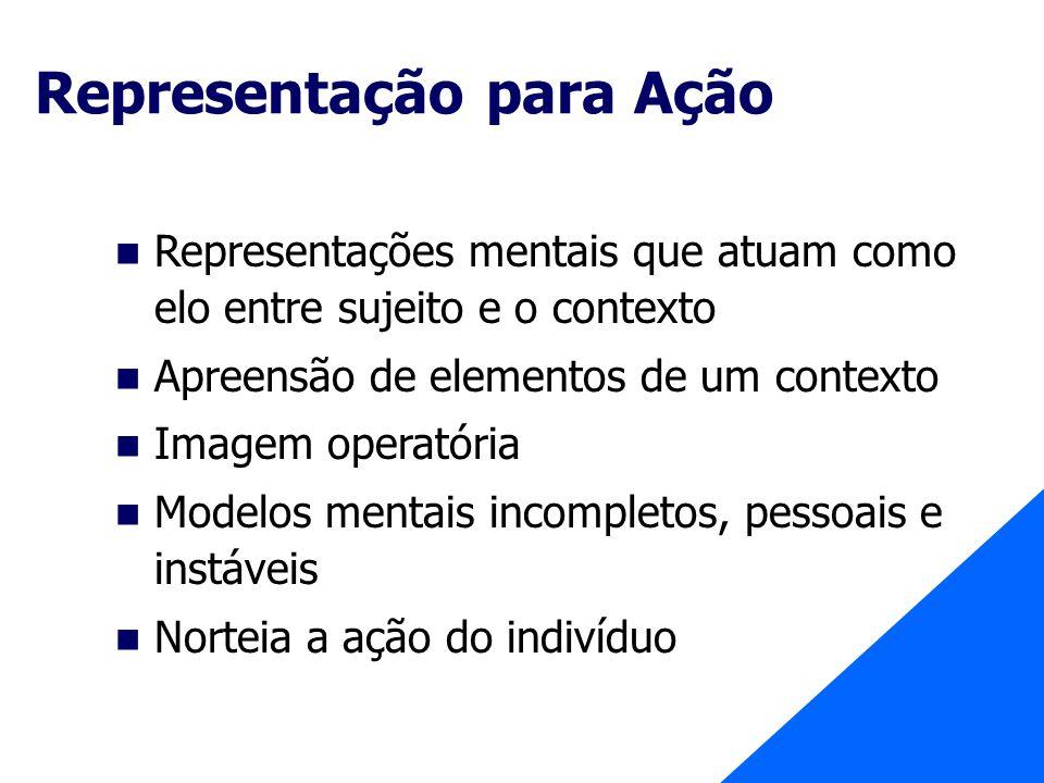 Representação para Ação Representações mentais que atuam como elo entre sujeito e o contexto Apreensão de elementos de um contexto Imagem operatória M