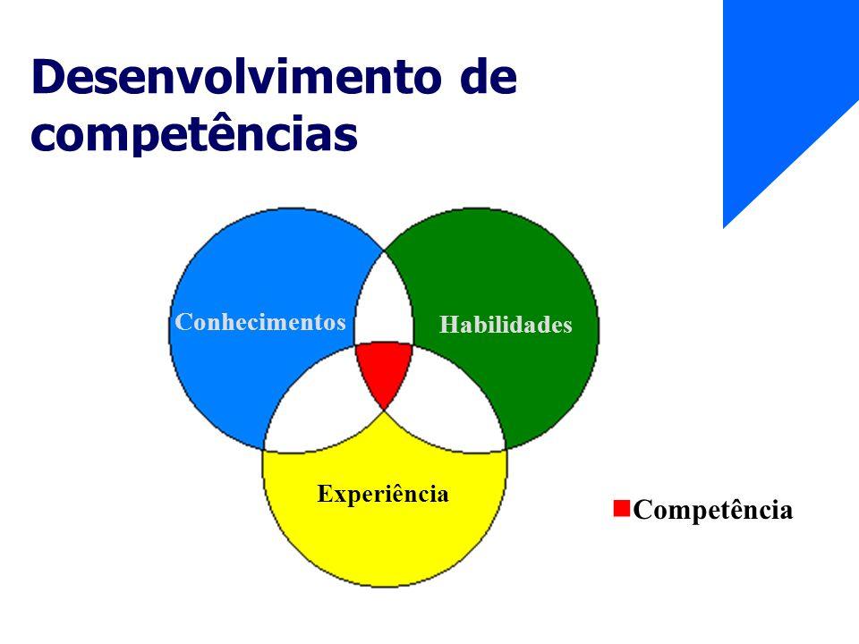 Desenvolvimento de competências Conhecimentos Habilidades Experiência Competência