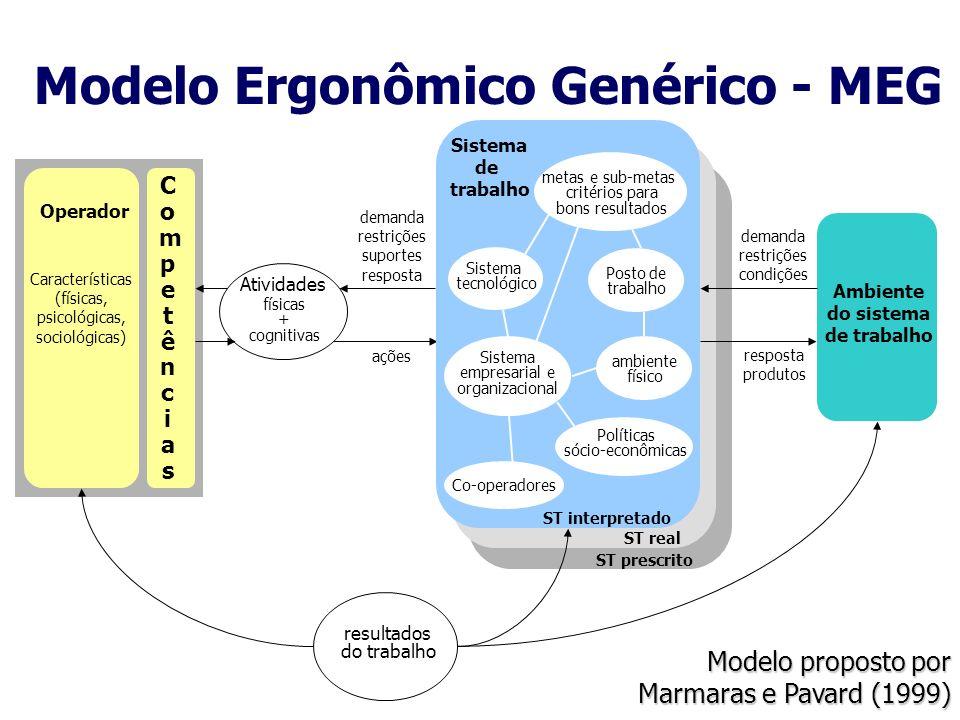 Operador Características (físicas, psicológicas, sociológicas) CompetênciasCompetências Atividades físicas + cognitivas resultados do trabalho demanda