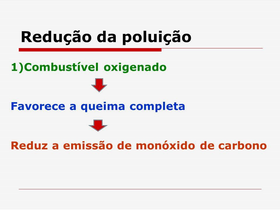 Redução da poluição 1)Combustível oxigenado Favorece a queima completa Reduz a emissão de monóxido de carbono
