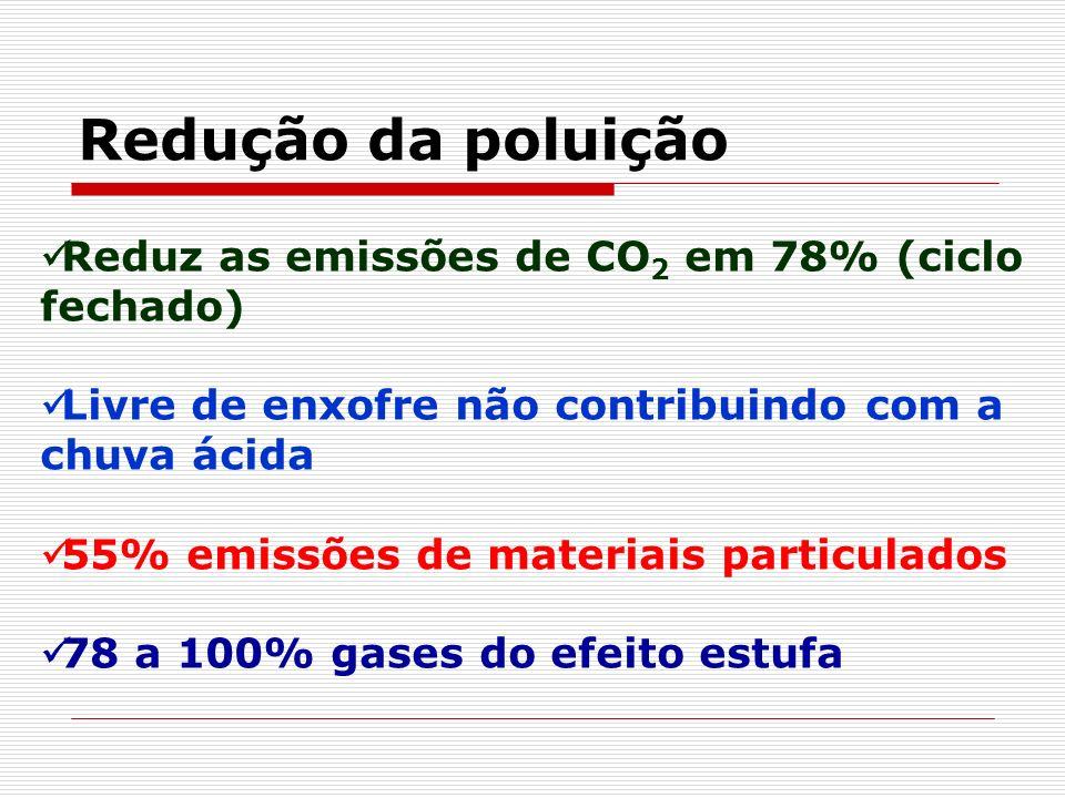 Redução da poluição Reduz as emissões de CO 2 em 78% (ciclo fechado) Livre de enxofre não contribuindo com a chuva ácida 55% emissões de materiais par