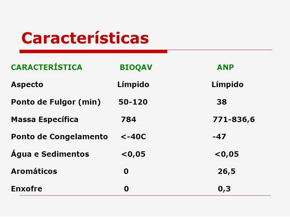 Características CARACTERÍSTICA BIOQAV ANP Aspecto Límpido Límpido Ponto de Fulgor (min) 50-120 38 Massa Específica 784 771-836,6 Ponto de Congelamento