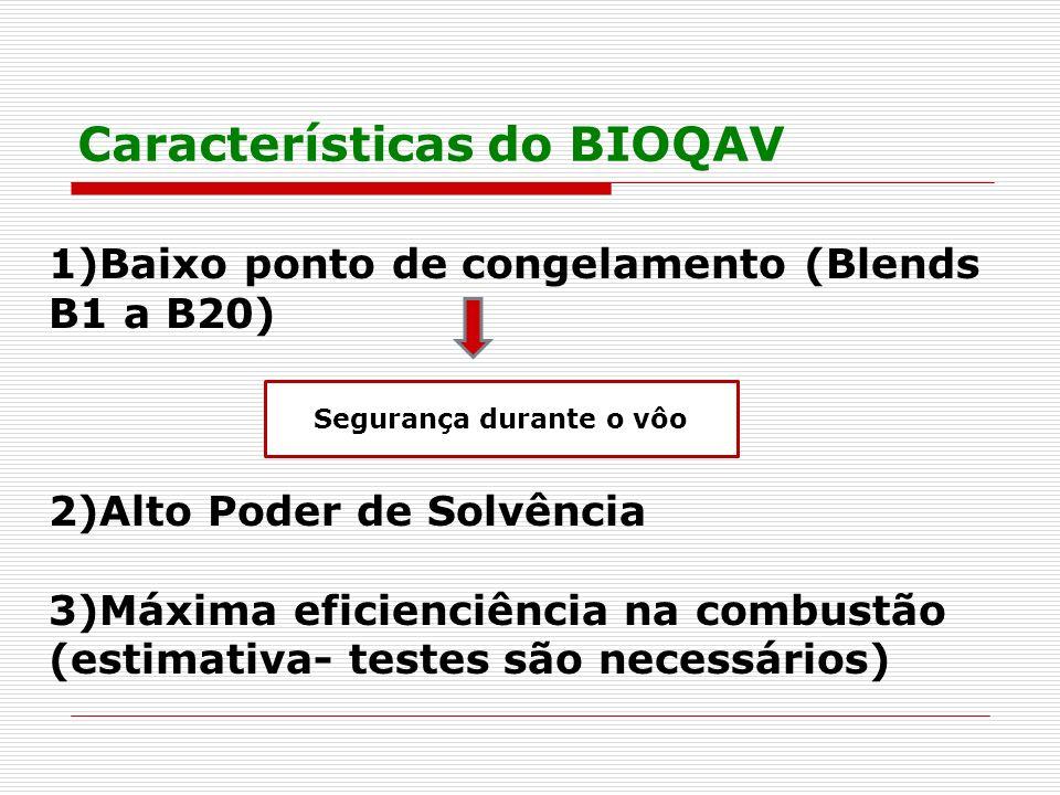 Características do BIOQAV 1)Baixo ponto de congelamento (Blends B1 a B20) 2)Alto Poder de Solvência 3)Máxima eficienciência na combustão (estimativa-