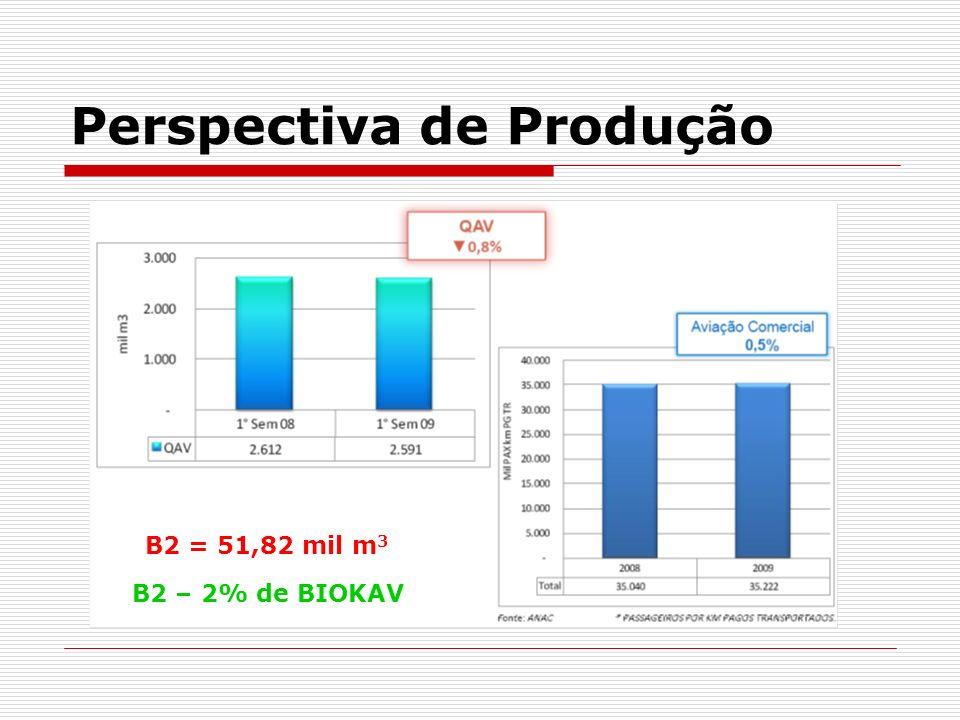Perspectiva de Produção B2 = 51,82 mil m 3 B2 – 2% de BIOKAV