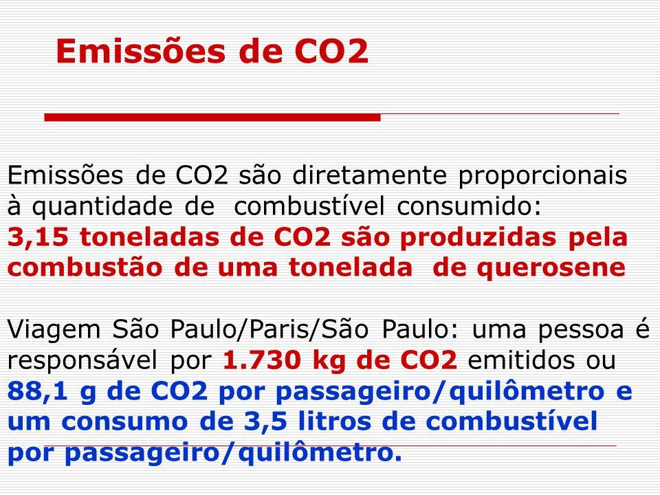 Emissões de CO2 são diretamente proporcionais à quantidade de combustível consumido: 3,15 toneladas de CO2 são produzidas pela combustão de uma tonela
