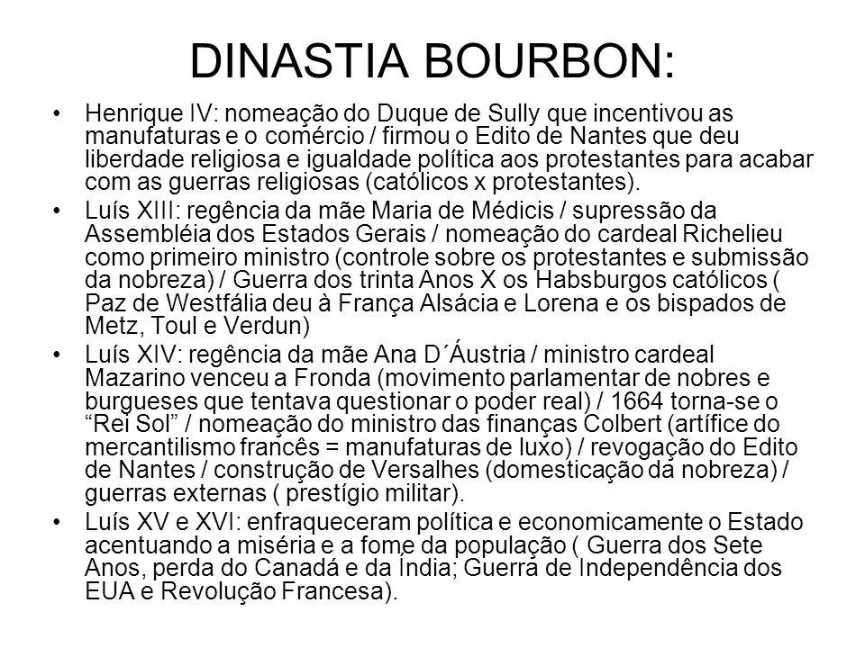 DINASTIA BOURBON: Henrique IV: nomeação do Duque de Sully que incentivou as manufaturas e o comércio / firmou o Edito de Nantes que deu liberdade reli