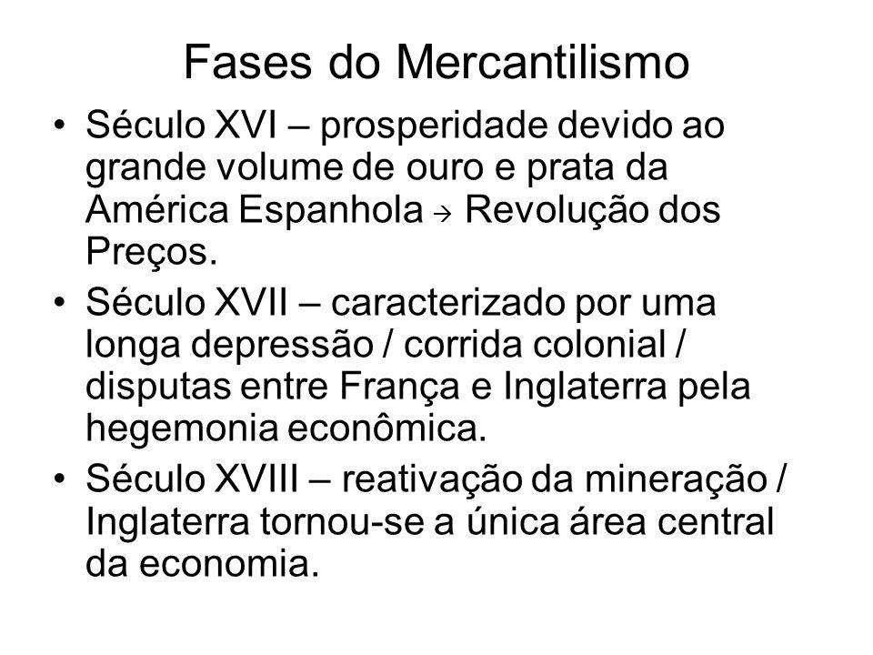 Fases do Mercantilismo Século XVI – prosperidade devido ao grande volume de ouro e prata da América Espanhola Revolução dos Preços. Século XVII – cara
