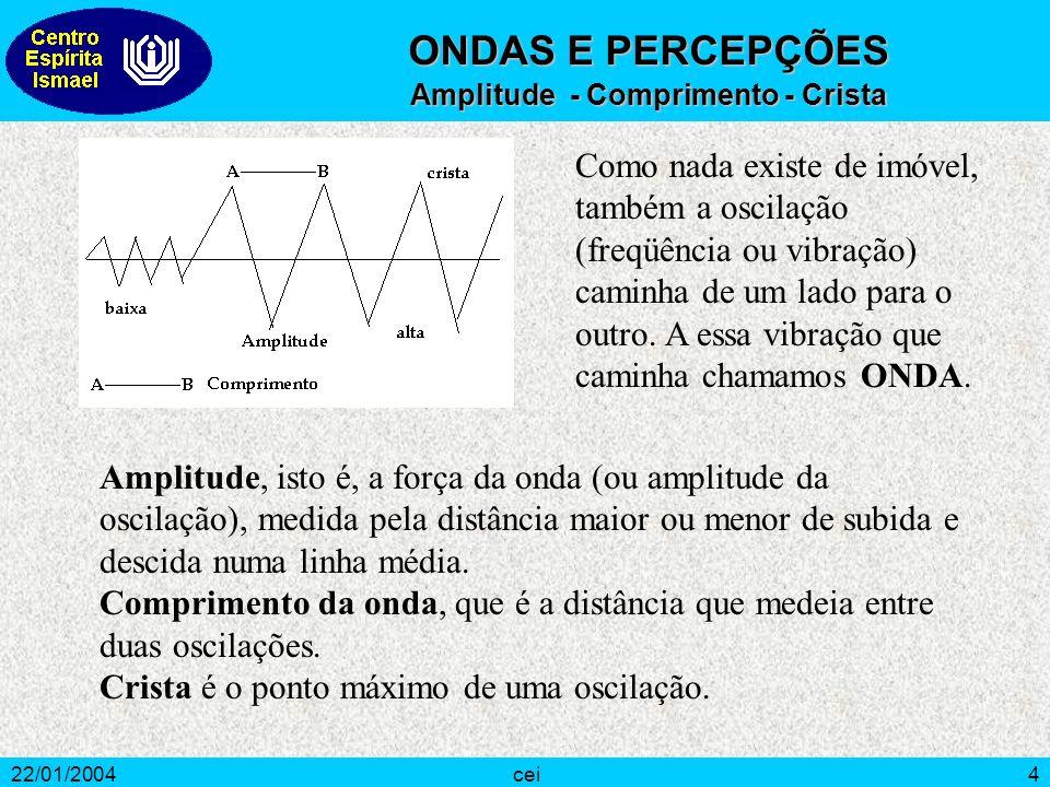 22/01/2004cei4 Como nada existe de imóvel, também a oscilação (freqüência ou vibração) caminha de um lado para o outro. A essa vibração que caminha ch