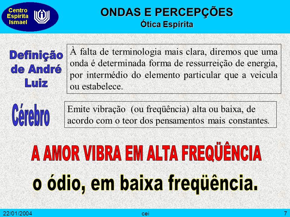 22/01/2004cei7 À falta de terminologia mais clara, diremos que uma onda é determinada forma de ressurreição de energia, por intermédio do elemento par
