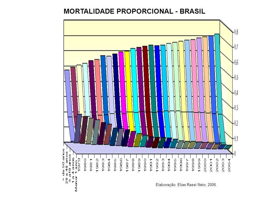 MORTALIDADE PROPORCIONAL - BRASIL Elaboração: Elias Rassi Neto, 2006.