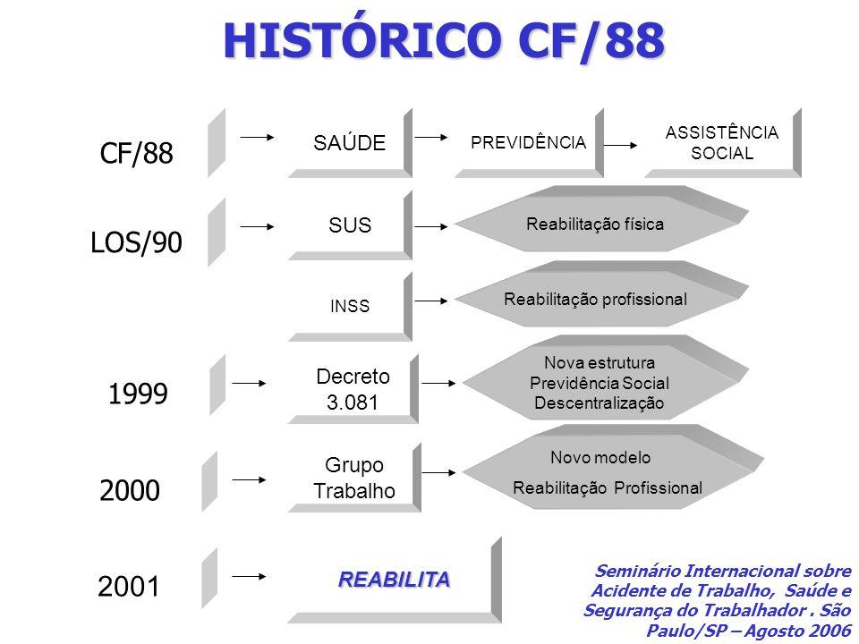 REABILITA CF/88 SAÚDE LOS/90 SUS Decreto 3.081 Nova estrutura Previdência Social Descentralização Reabilitação profissional PREVIDÊNCIA ASSISTÊNCIA SO