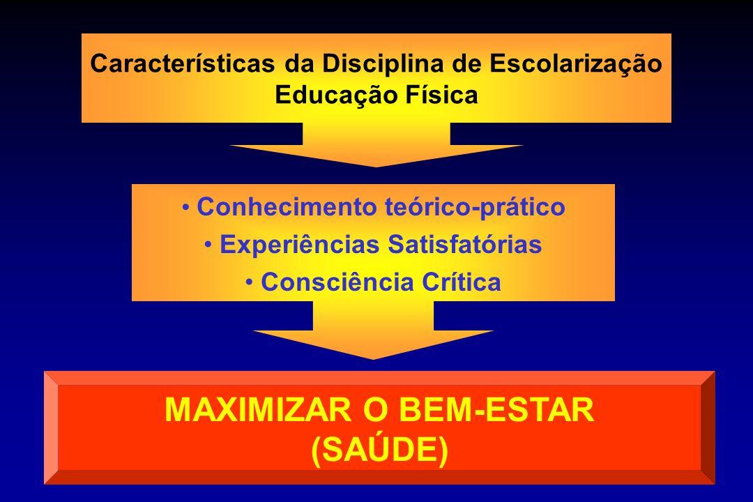 Características da Disciplina de Escolarização Educação Física Conhecimento teórico-prático Experiências Satisfatórias Consciência Crítica MAXIMIZAR O