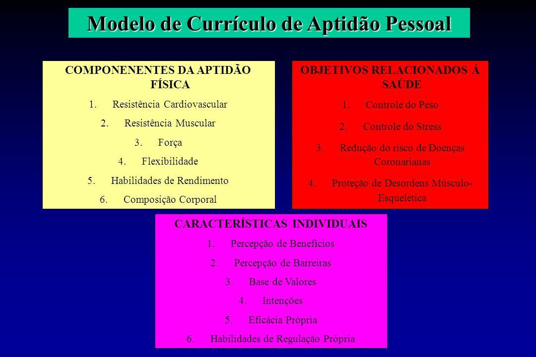 Modelo de Currículo de Aptidão Pessoal COMPONENENTES DA APTIDÃO FÍSICA 1. 1.Resistência Cardiovascular 2. 2.Resistência Muscular 3. 3.Força 4. 4.Flexi