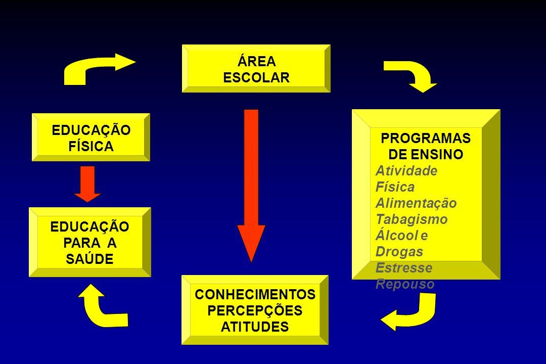 EDUCAÇÃO FÍSICA ÁREA ESCOLAR PROGRAMAS DE ENSINO Atividade Física Alimentação Tabagismo Álcool e Drogas Estresse Repouso CONHECIMENTOS PERCEPÇÕES ATIT