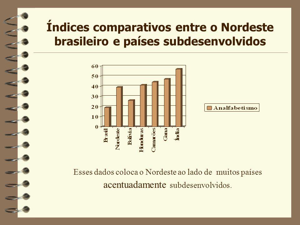 Índices comparativos do analfabetismo no Brasil 4 No Brasil a mais elevada taxa de analfabetismo é encontrada na faixa de idade entre 7 e 9 anos. 4 A