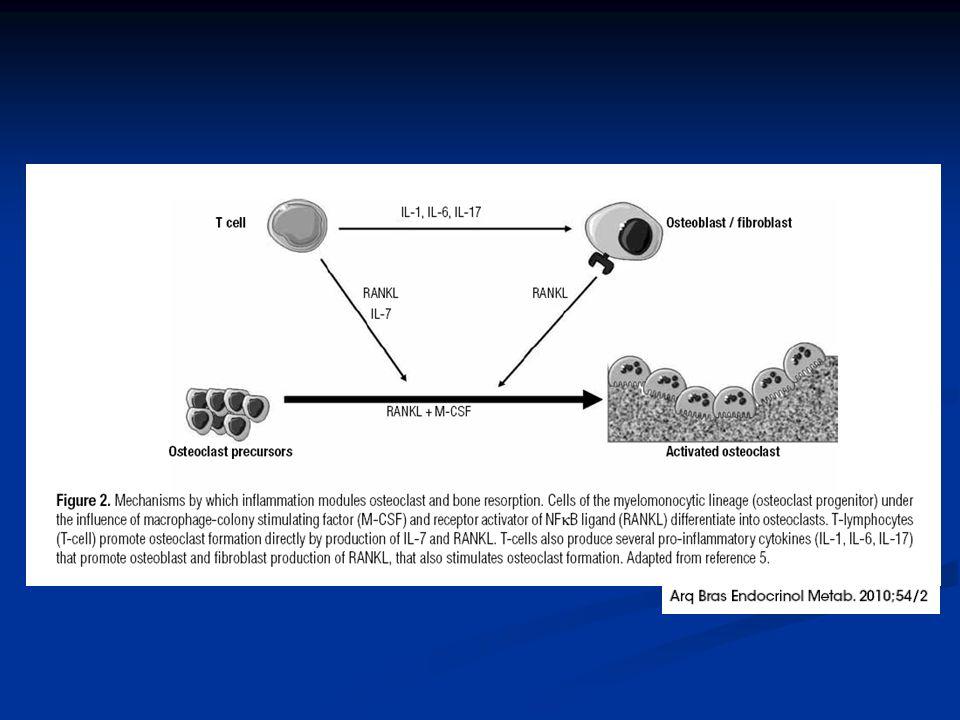 Uso de corticosteróides A prescrição frequente de corticosteróides (CE) para controlar o processo inflamatório constitui um risco adicional, pelos efeitos negativos sobre o metabolismo ósseo.