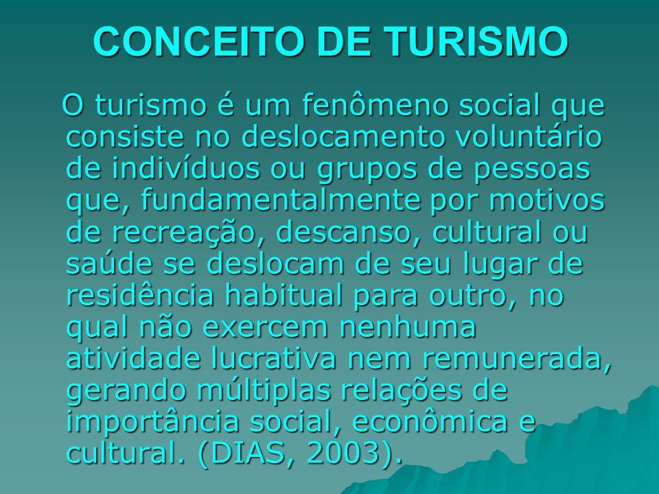 CONCEITO DE TURISMO O turismo é um fenômeno social que consiste no deslocamento voluntário de indivíduos ou grupos de pessoas que, fundamentalmente po