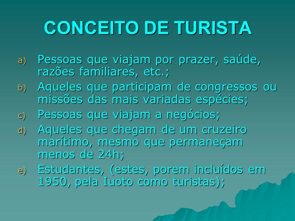 CONCEITO DE TURISTA a) Pessoas que viajam por prazer, saúde, razões familiares, etc.; b) Aqueles que participam de congressos ou missões das mais vari