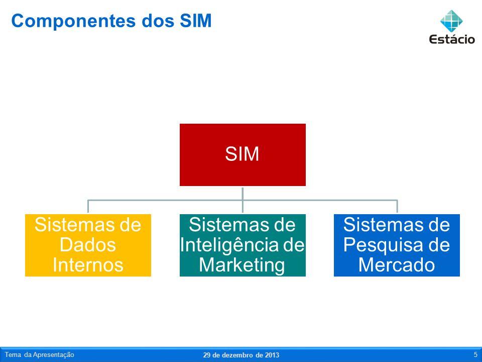 SIM Sistemas de Dados Internos Sistemas de Inteligência de Marketing Sistemas de Pesquisa de Mercado Componentes dos SIM 29 de dezembro de 2013 Tema d