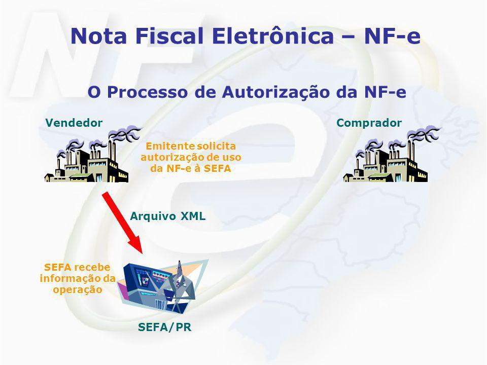 Nota Fiscal Eletrônica – NF-e O Processo de Autorização da NF-e VendedorComprador Emitente solicita autorização de uso da NF-e à SEFA SEFA recebe info
