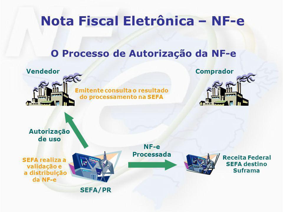 Nota Fiscal Eletrônica – NF-e O Processo de Autorização da NF-e VendedorComprador Autorização de uso SEFA realiza a validação e a distribuição da NF-e