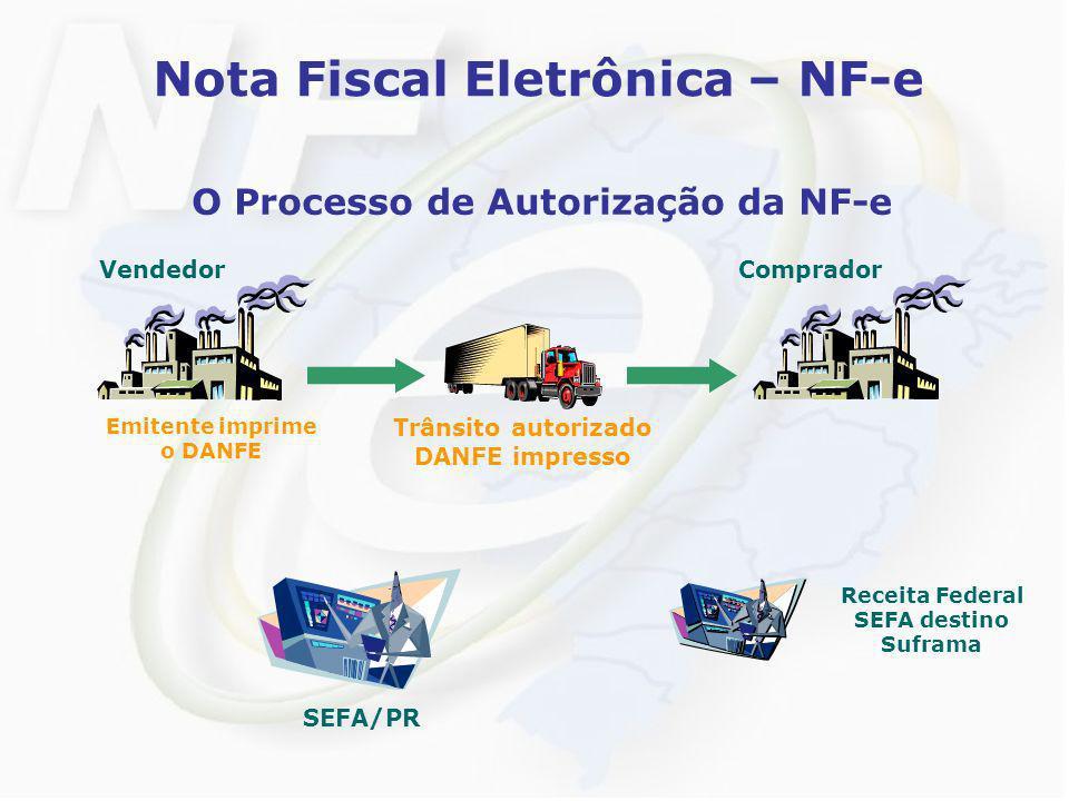 Nota Fiscal Eletrônica – NF-e O Processo de Autorização da NF-e VendedorComprador SEFA/PR Trânsito autorizado DANFE impresso Emitente imprime o DANFE