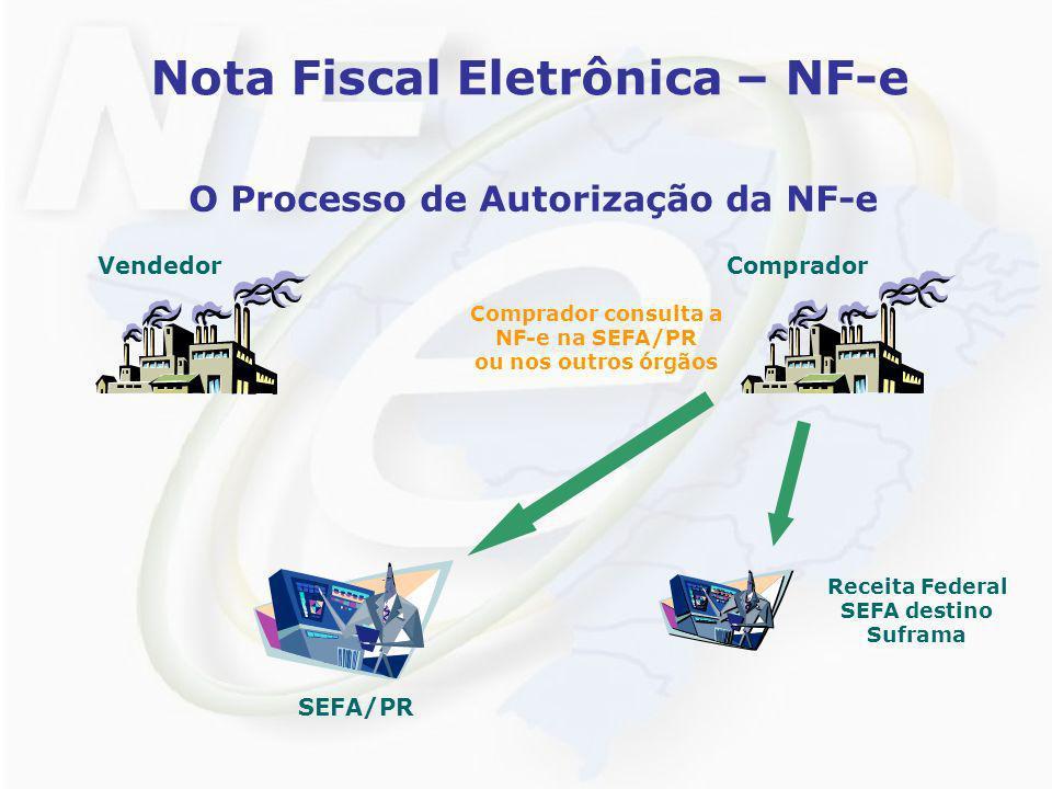 Nota Fiscal Eletrônica – NF-e O Processo de Autorização da NF-e VendedorComprador SEFA/PR Receita Federal SEFA destino Suframa Comprador consulta a NF