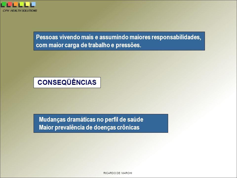 CPH HEALTH SOLUTIONS RICARDO DE MARCHI Pessoas vivendo mais e assumindo maiores responsabilidades, com maior carga de trabalho e pressões.