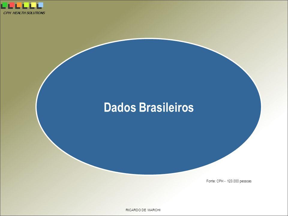 CPH HEALTH SOLUTIONS RICARDO DE MARCHI Dados Brasileiros Fonte: CPH - 123.000 pessoas