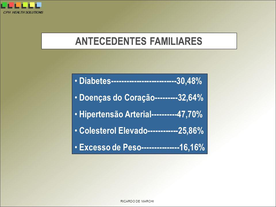 CPH HEALTH SOLUTIONS RICARDO DE MARCHI ANTECEDENTES FAMILIARES Diabetes--------------------------30,48% Doenças do Coração---------32,64% Hipertensão Arterial----------47,70% Colesterol Elevado------------25,86% Excesso de Peso---------------16,16%