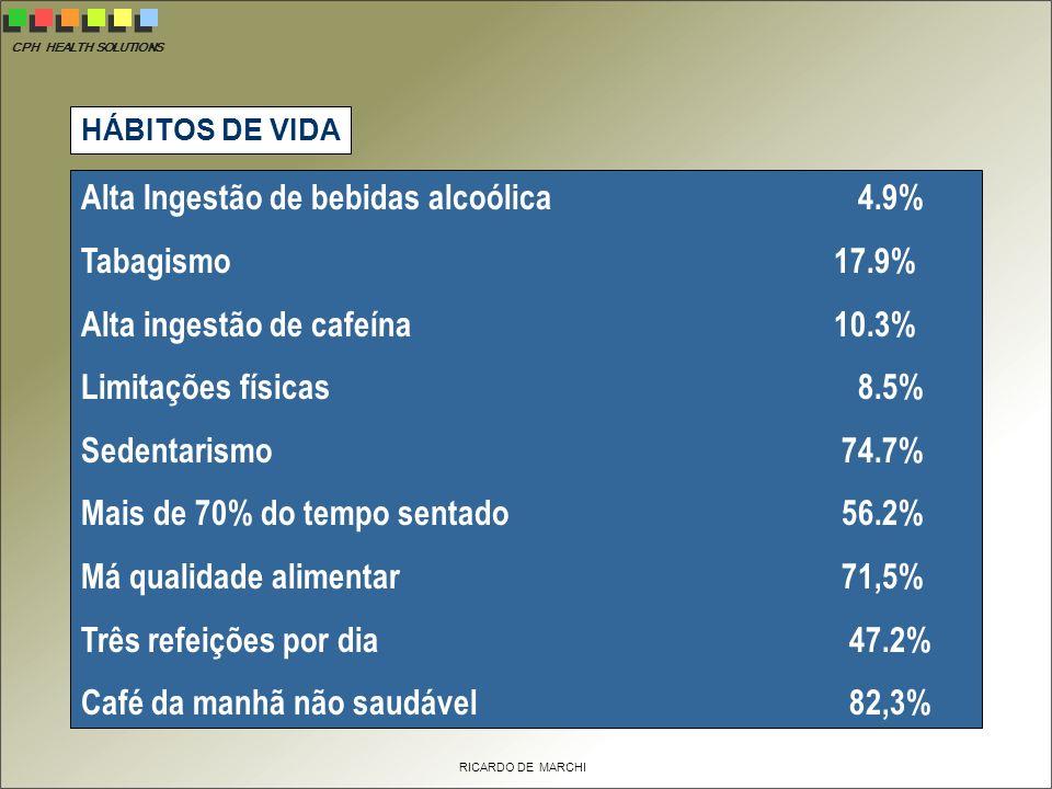 CPH HEALTH SOLUTIONS RICARDO DE MARCHI Alta Ingestão de bebidas alcoólica 4.9% Tabagismo 17.9% Alta ingestão de cafeína 10.3% Limitações físicas 8.5% Sedentarismo 74.7% Mais de 70% do tempo sentado 56.2% Má qualidade alimentar 71,5% Três refeições por dia 47.2% Café da manhã não saudável 82,3% HÁBITOS DE VIDA