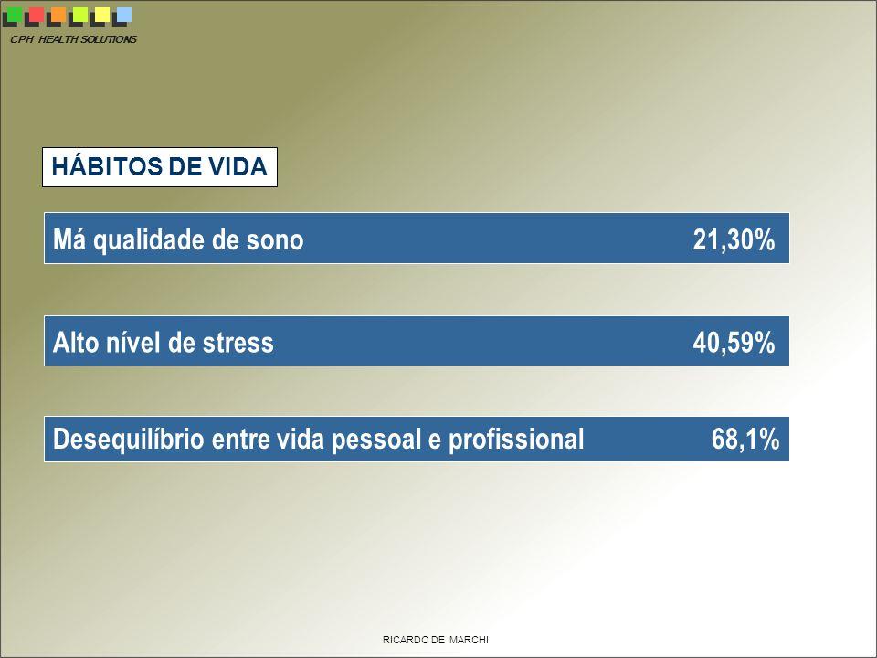 CPH HEALTH SOLUTIONS RICARDO DE MARCHI Má qualidade de sono 21,30% Alto nível de stress 40,59% Desequilíbrio entre vida pessoal e profissional 68,1% HÁBITOS DE VIDA